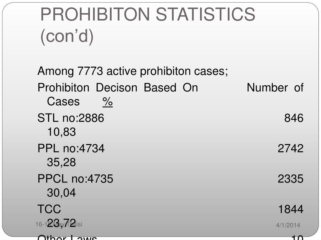 PROHIBITON STATISTICS (