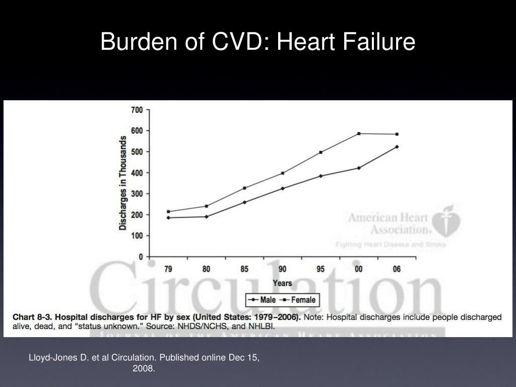 Burden of CVD: Heart Failure