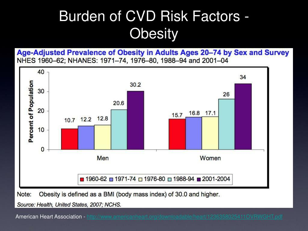 Burden of CVD Risk Factors -