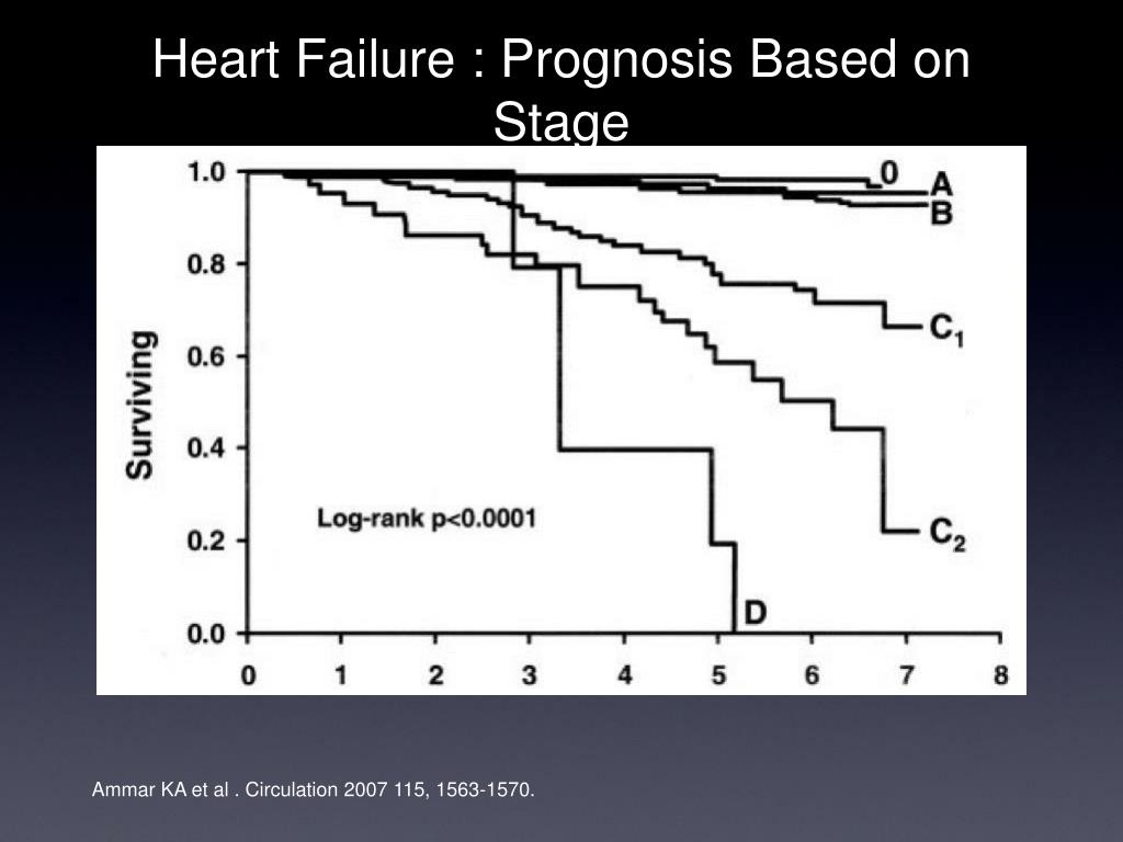 Heart Failure : Prognosis Based on Stage