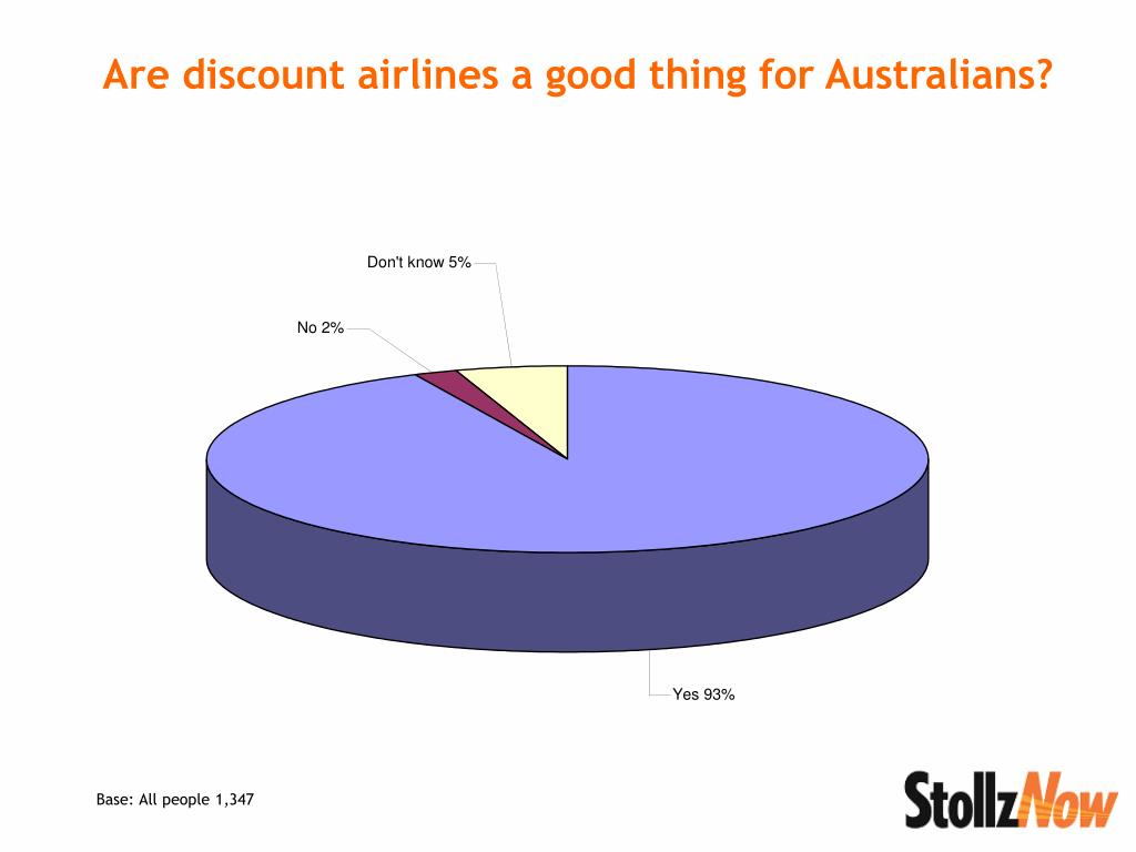 Are discount airlines a good thing for Australians?