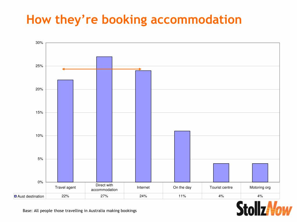 How they're booking accommodation