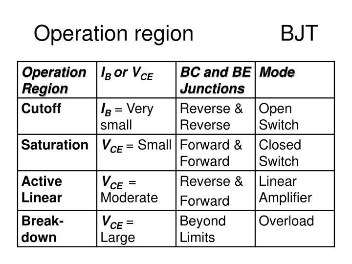 Operation region BJT