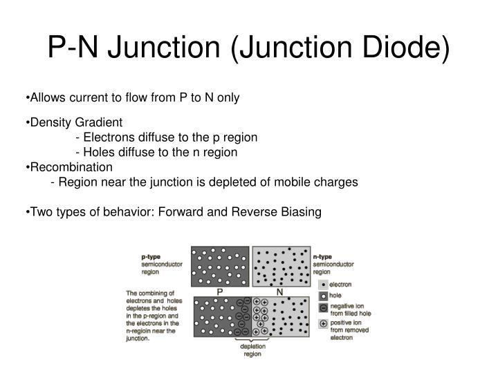 P-N Junction (Junction Diode)