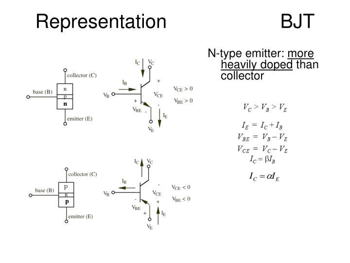 Representation BJT