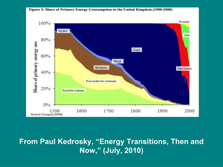 """From Paul Kedrosky, """"Energy Transitions, Then and Now,"""" (July, 2010)"""