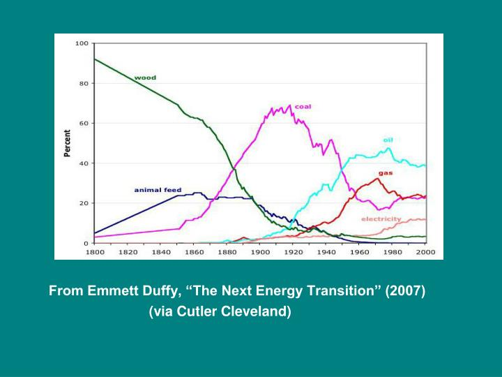 """From Emmett Duffy, """"The Next Energy Transition"""" (2007)"""