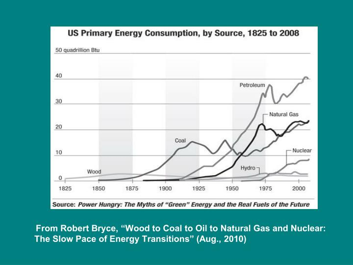 """From Robert Bryce, """"Wood to Coal to Oil to Natural Gas and Nuclear: The Slow Pace of Energy Transitions"""" (Aug., 2010)"""