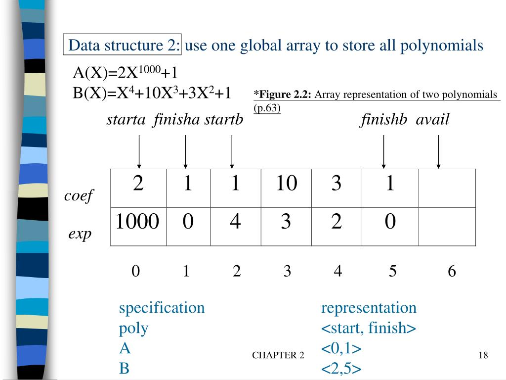 Data structure 2: use one global array to store all polynomials