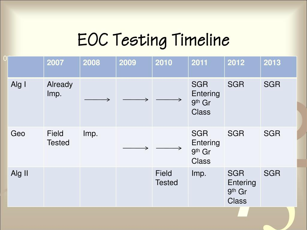 EOC Testing Timeline