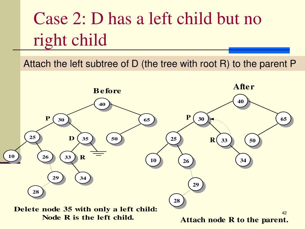 Case 2: D has a left child but no right child