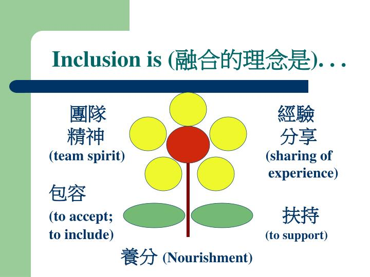 Inclusion is (