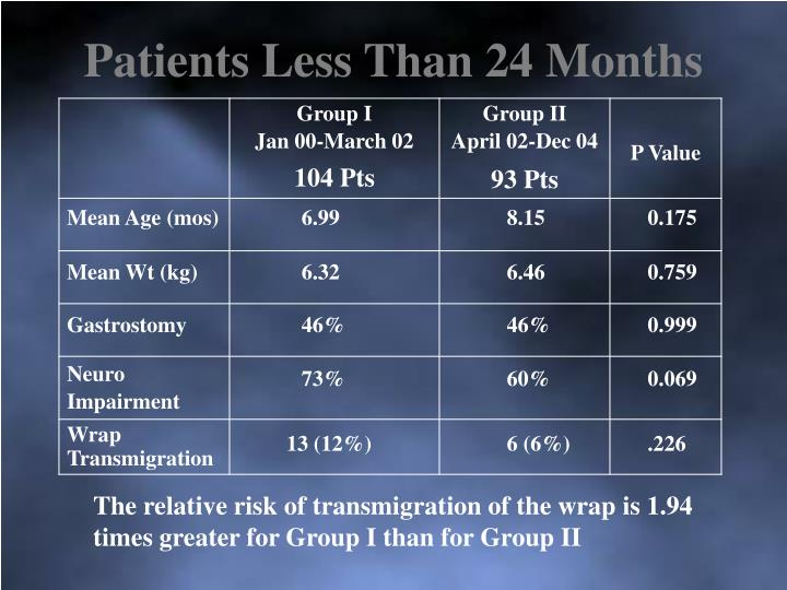 Patients Less Than 24 Months
