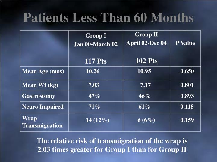 Patients Less Than 60 Months