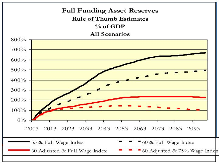 Full Funding Asset Reserves as % of GDP – All Scenarios