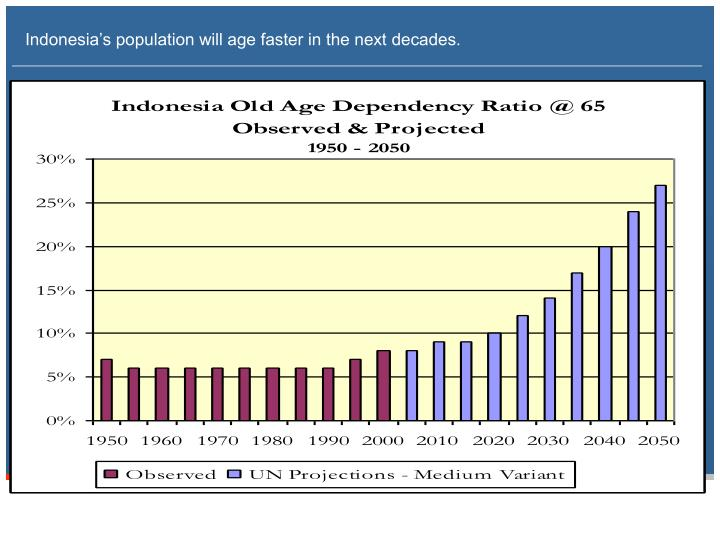 Indonesia's population will age faster in the next decades.
