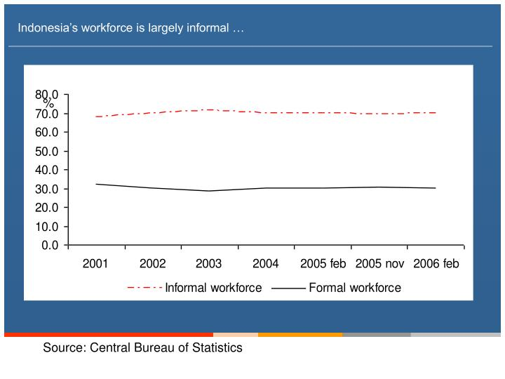 Indonesia s workforce is largely informal