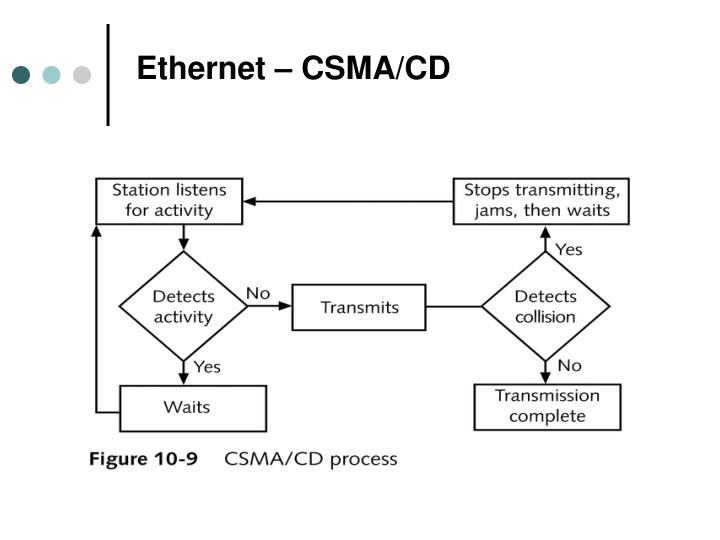 Ethernet – CSMA/CD