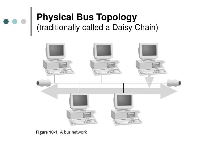 Physical bus topology traditionally called a daisy chain