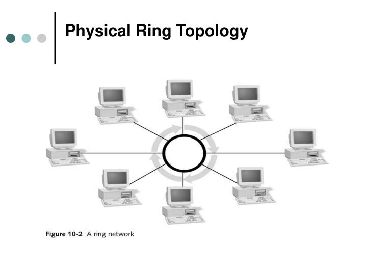 Physical Ring Topology