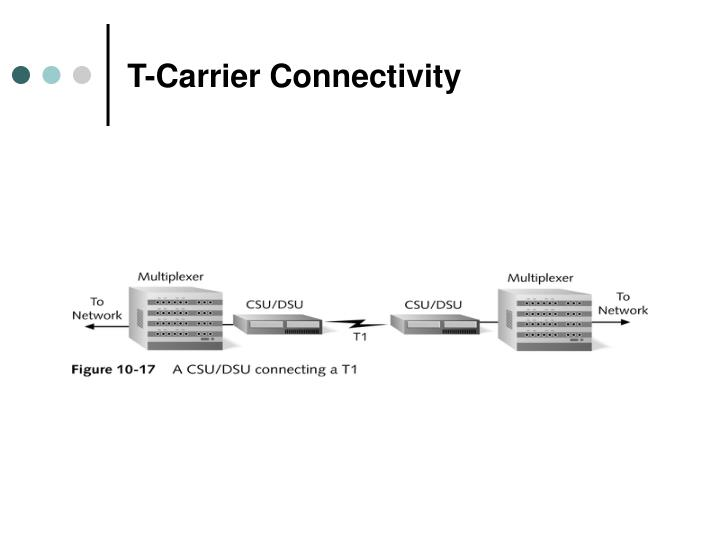 T-Carrier Connectivity