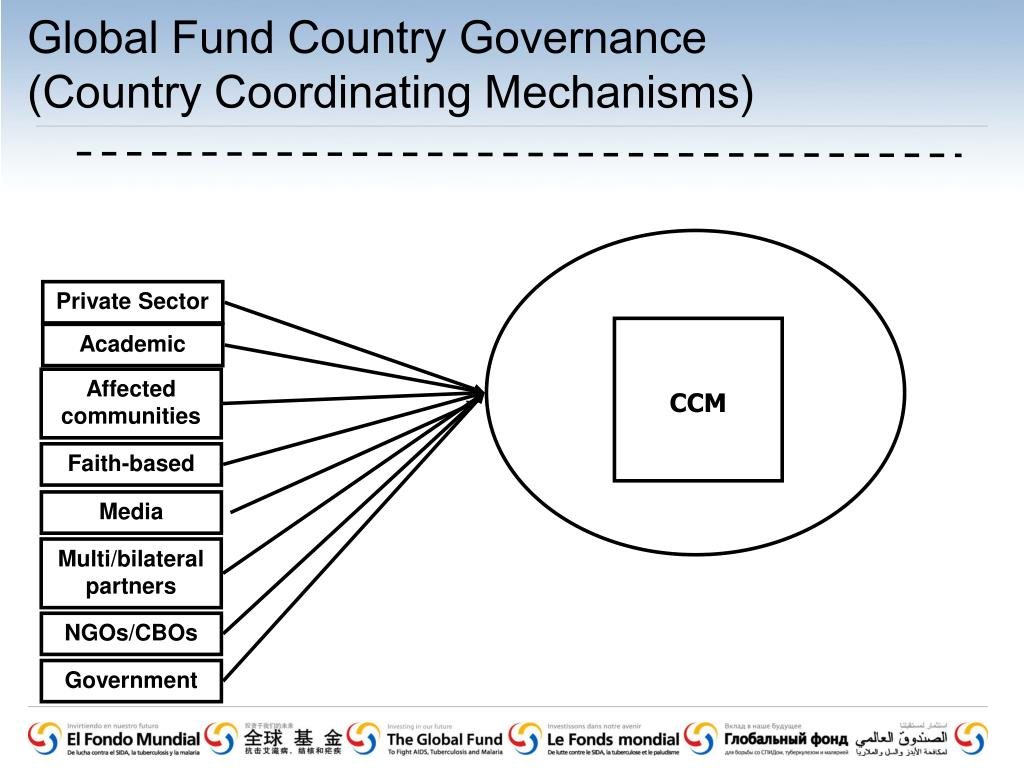 Global Fund Country Governance