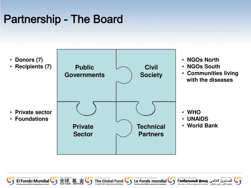 Partnership - The Board