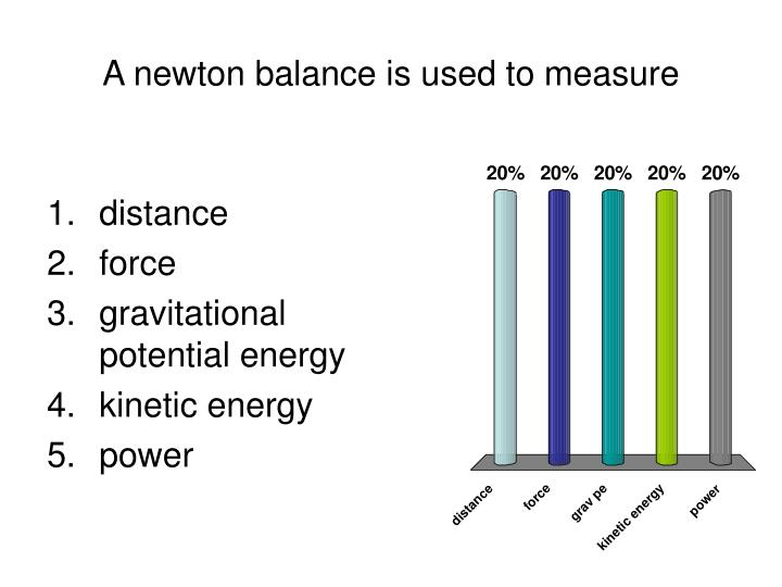A newton balance is used to measure