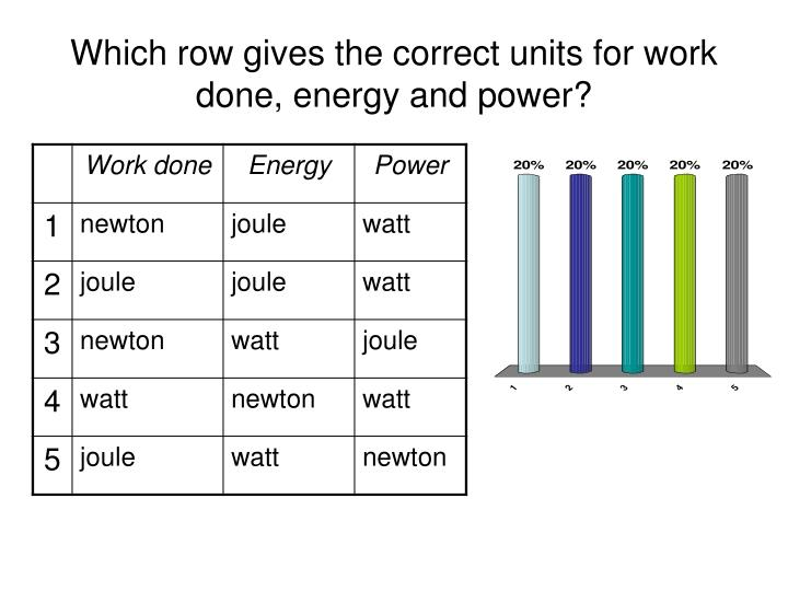 Which row gives the correct units for work done, energy and power?