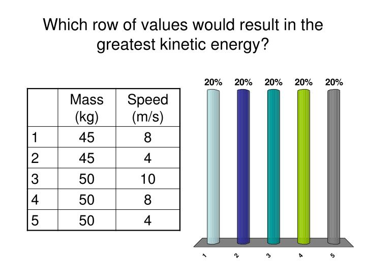 Which row of values would result in the greatest kinetic energy