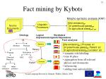 fact mining by kybots