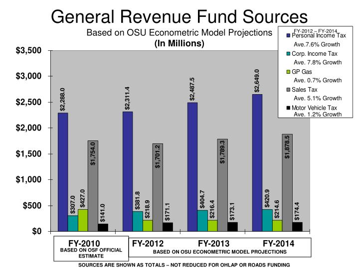 General revenue fund sources based on osu econometric model projections in millions