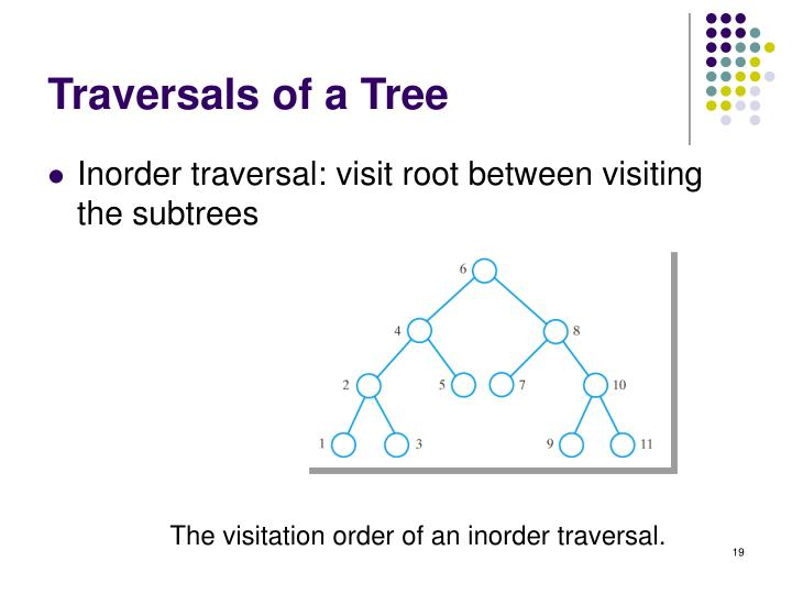 Traversals of a Tree