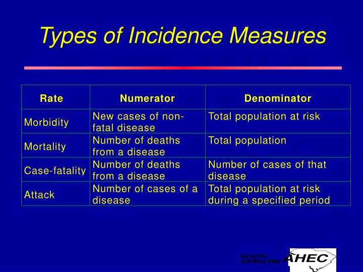 Types of Incidence Measures