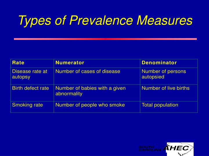 Types of Prevalence Measures