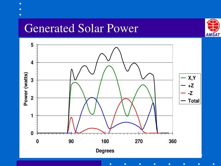 Generated Solar Power