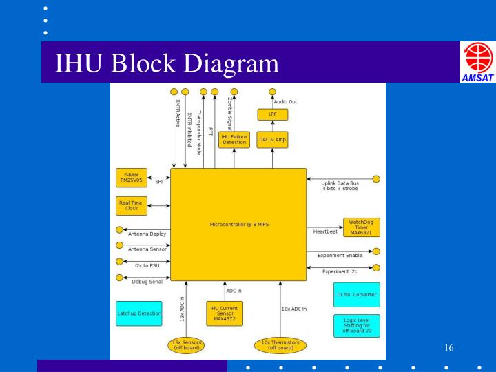 IHU Block Diagram