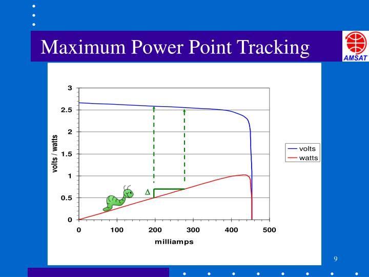 Maximum Power Point Tracking