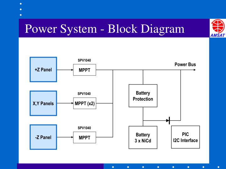 Power System - Block Diagram