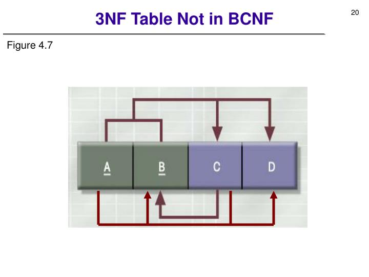 3NF Table Not in BCNF