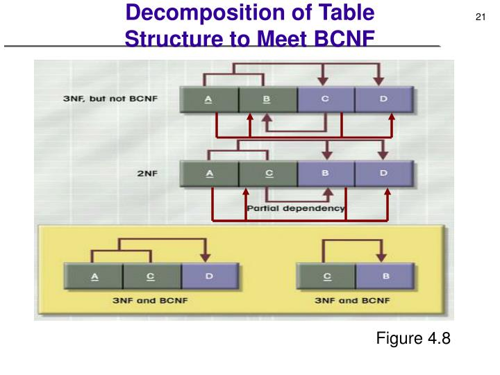 Decomposition of Table