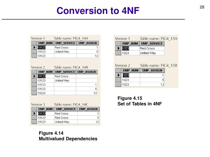 Conversion to 4NF