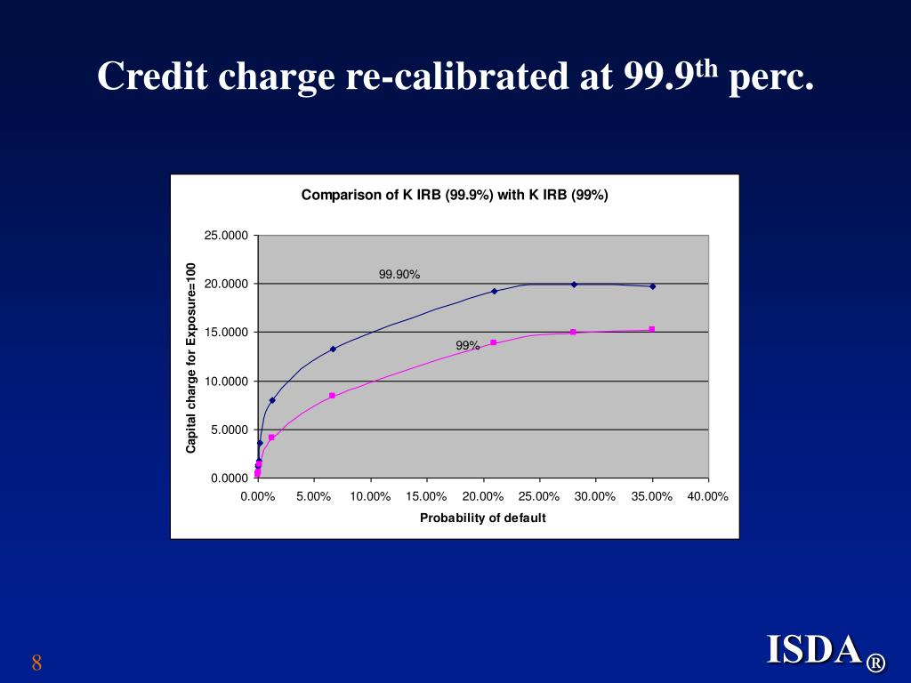 Credit charge re-calibrated at 99.9