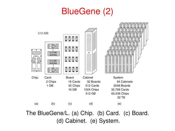 BlueGene (2)