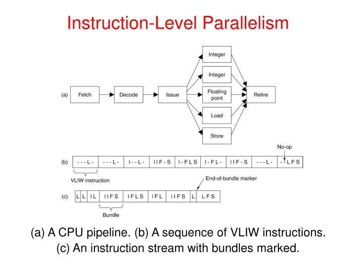 Instruction-Level Parallelism