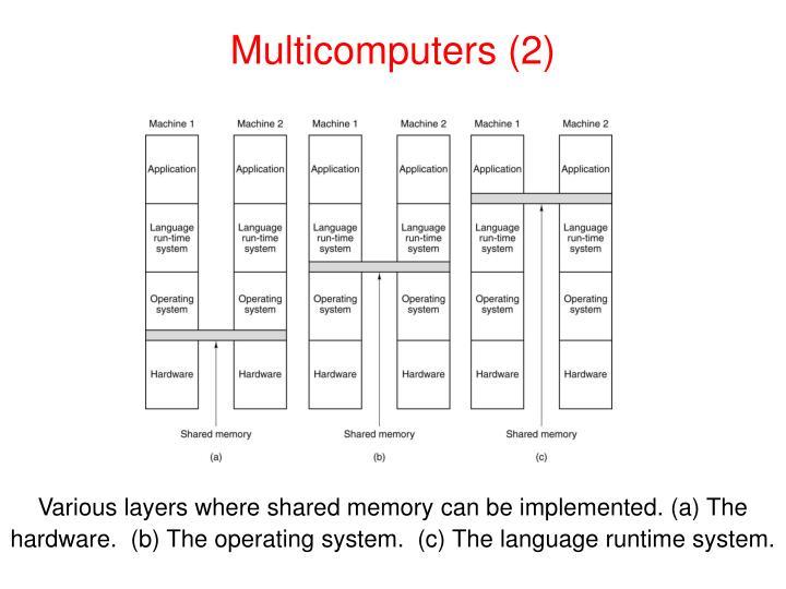Multicomputers (2)