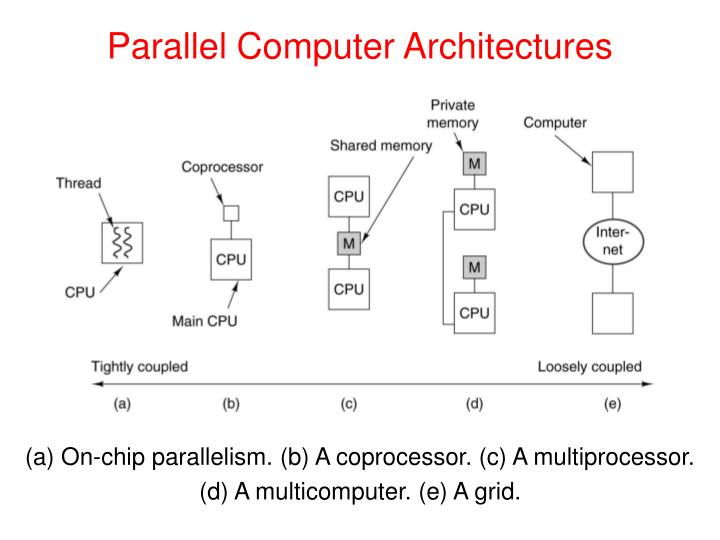 Parallel computer architectures1