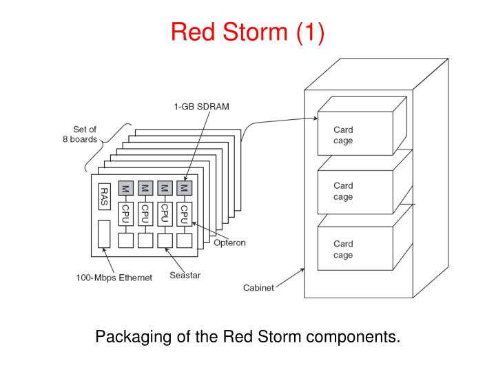 Red Storm (1)