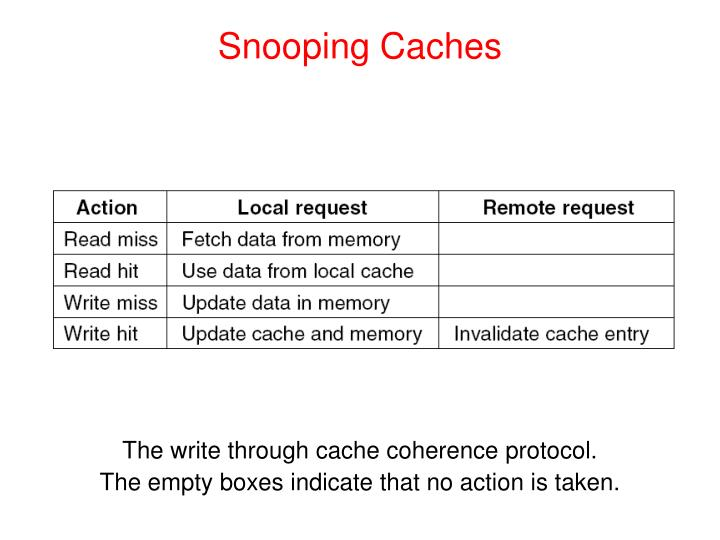 Snooping Caches