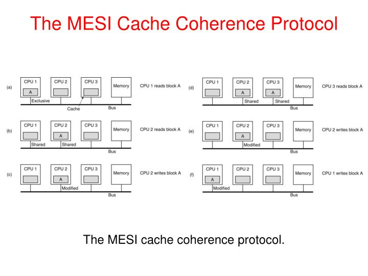 The MESI Cache Coherence Protocol